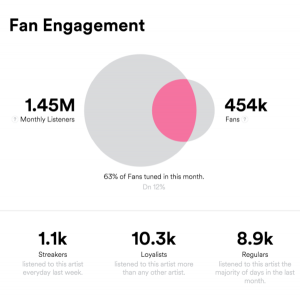 Spotify for Artists fan engagement analytics