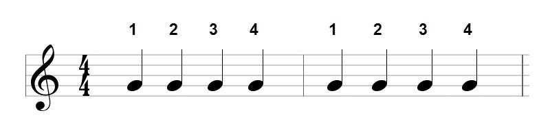 musical notation explaining a 4/4 time signature