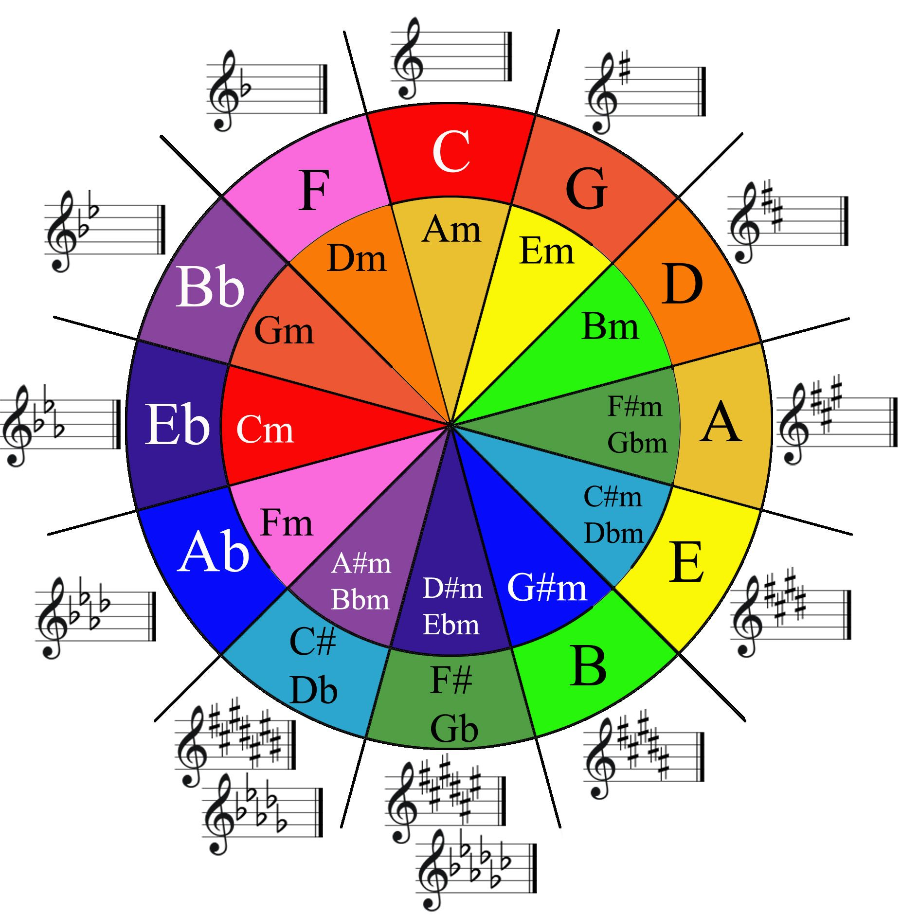 Circle of fifths diagram in color